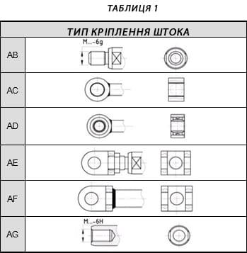 Таблиця 1-на УКР