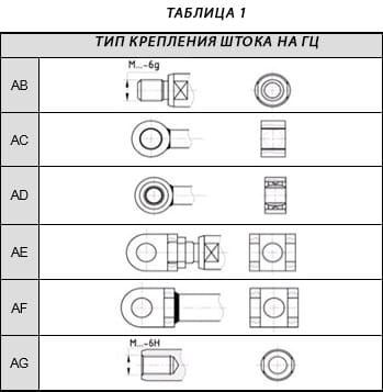 Таблиця 1-на русск