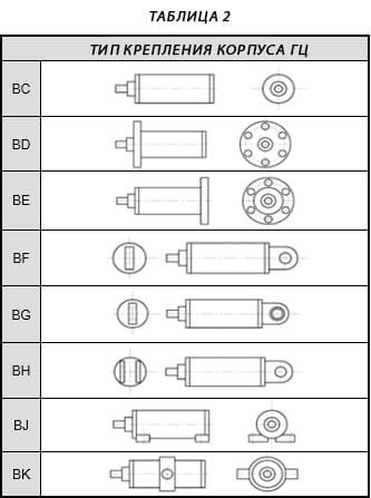 Таблиця 2 на русс