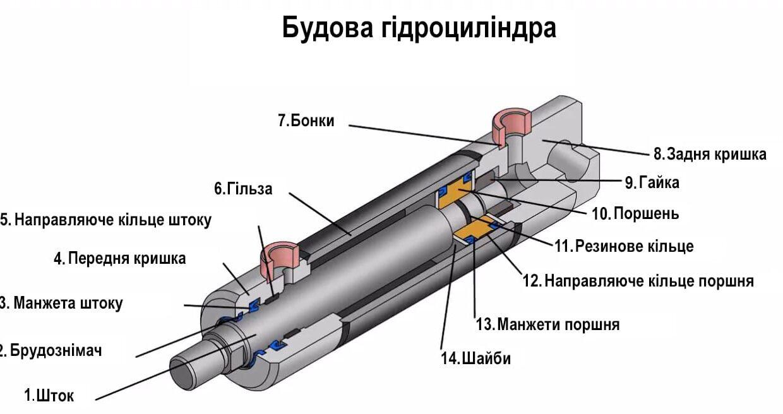 Устройство гидроцилиндраУКР